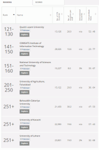 university Top RANKINGS
